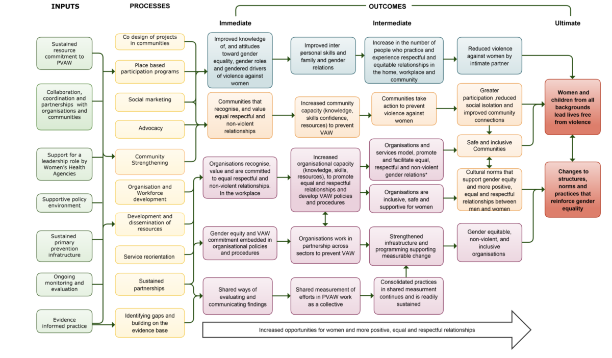 Incept 2 0 logic model for resource FINAL